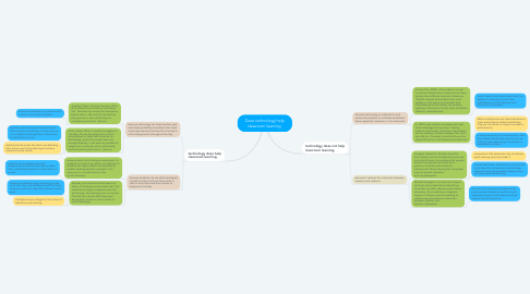 Mind Map: Does technology help classroom learning.