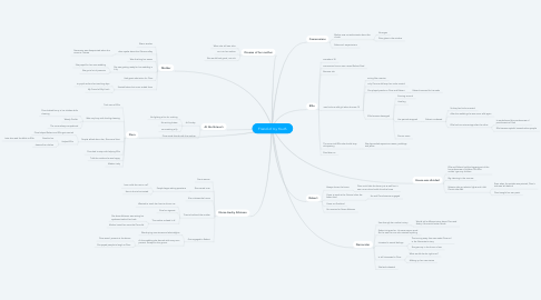 Mind Map: Friend of my Youth