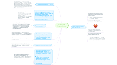 "Mind Map: ""Los tipos de Requerimientos"""