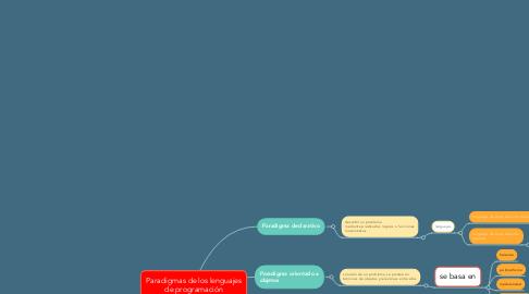 Mind Map: Paradigmas de los lenguajes de programación