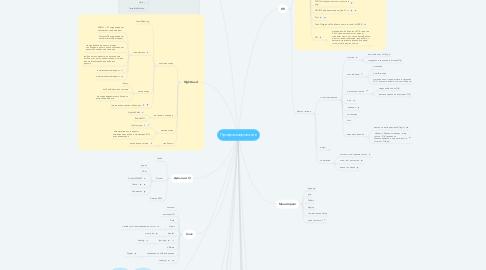 Mind Map: Программирование