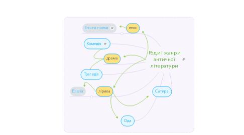 Mind Map: Роди і жанри античної літератури