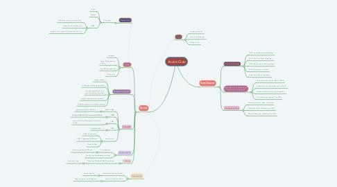 Mind Map: André Gide