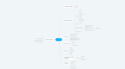 Mind Map: Hydrogène