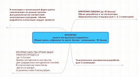 Mind Map: КРИТЕРИИ оценки методических разработок Общая сумма, набранных по шести блокам - номинациям:  90 баллов