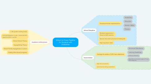 Mind Map: School to Prison Pipeline for Students with Disabilities