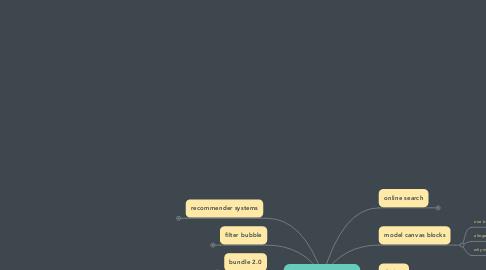 Mind Map: digital business