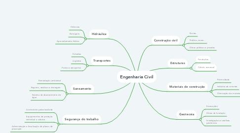 Mind Map: Engenharia Civil