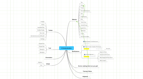 Mind Map: It Communication