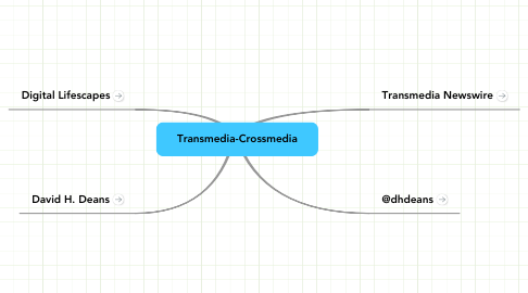 Mind Map: Transmedia-Crossmedia