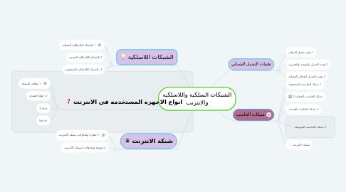 Mind Map: الشبكات السلكية واللاسلكية والانترنت