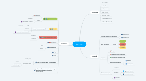 Mind Map: Test plan
