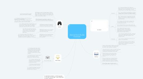 Mind Map: Historical-Social Studies Framework