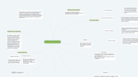 Mind Map: HISTORIA DE LA ESTADÍSTICA