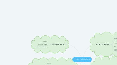 Mind Map: EDUCACIÓN BÁSICA