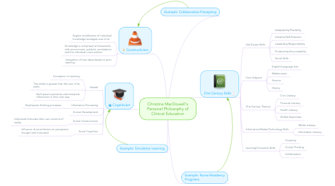 Mind Map: Christina MacDowell's Personal Philosophy of Clinical Education