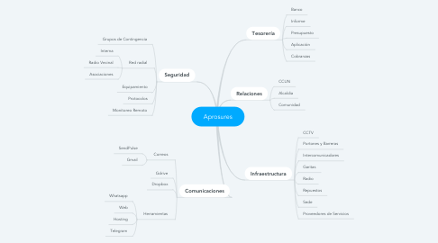 Mind Map: Aprosures