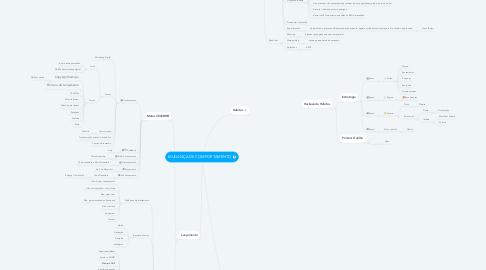 Mind Map: MUDANÇA DE COMPORTAMENTO