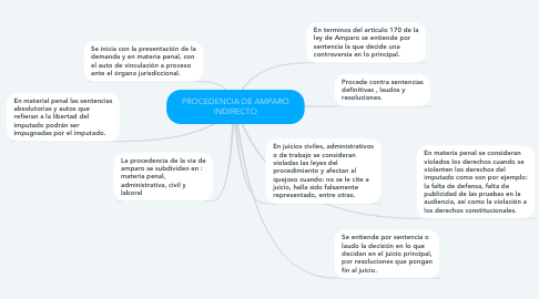 Mind Map: PROCEDENCIA DE AMPARO INDIRECTO