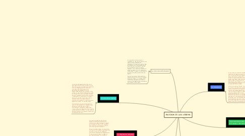 Mind Map: HISTORIA DE LAS VENTAS