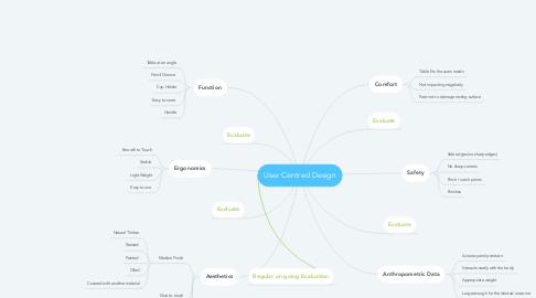 Mind Map: User Centred Design