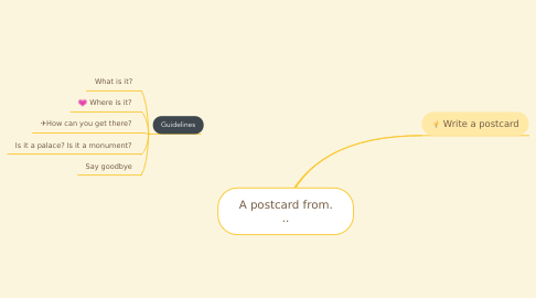Mind Map: A postcard from. ..