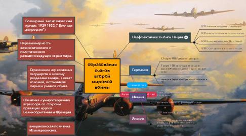 Mind Map: образования очагов второй мировой войны