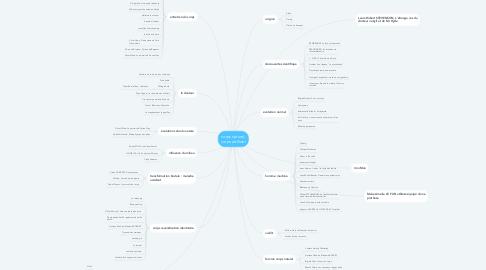 Mind Map: corps naturel, corps artificiel