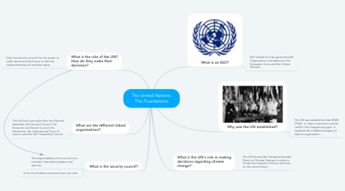 Mind Map: The United Nations: The Foundations