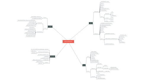 Mind Map: ผลิตภัณฑ์พอลิเมอร์
