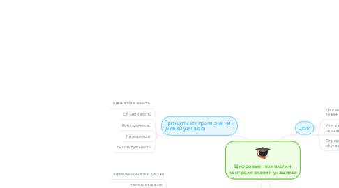 Mind Map: Цифровые технологии контроля знаний учащихся