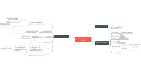 Mind Map: ¿Qué tipo de empresa me interesa?