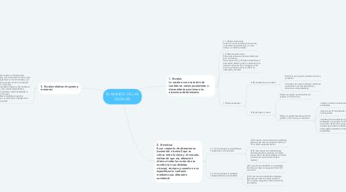 Mind Map: EL MUNDO DE LAS ESCALAS