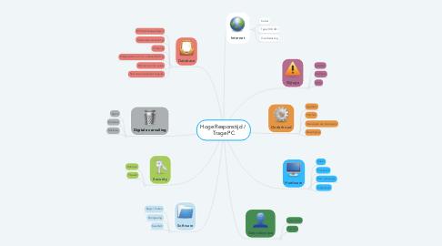 Mind Map: Hoge Responstijd /  Trage PC