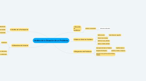 Mind Map: Análisis de la Situación de un Problema