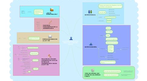 Mind Map: LA ADMINISTRACIÓN EN EL MARCO DE LA GESTIÓN PUBLICA