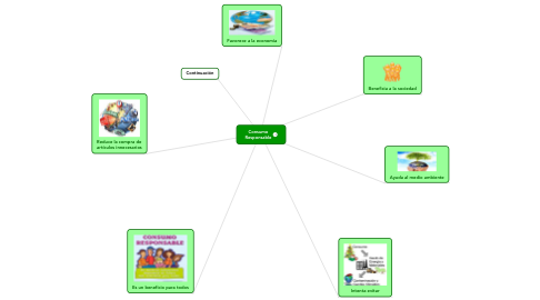Mind Map: Consumo Responsable