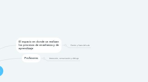 Mind Map: El Ecosistema Educativo