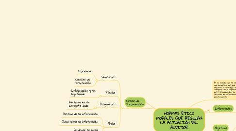 Mind Map: NORMAS ÉTICO MORALES QUE REGULAN LA ACTUACIÓN DEL AUDITOR