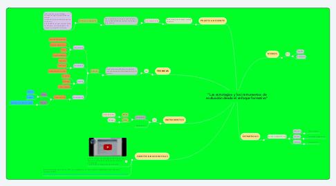 """Mind Map: """"Las estrategias y los instrumentos de evaluación desde el enfoque formativo"""""""