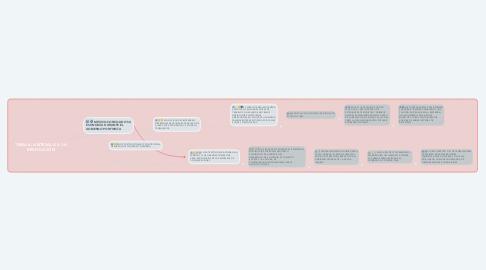 Mind Map: TEMA 6: ANTESALA A LA REVOLUCIÓN