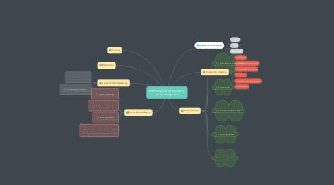 Mind Map: Elementos de un proyecto de investigación