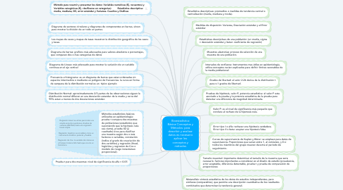 Mind Map: Bioestadística Básica Conceptos y Métodos: para describir y analizar datos es necesario aplicar los conceptos y métodos