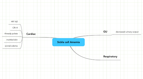 Mind Map: Sickle cell Amemia
