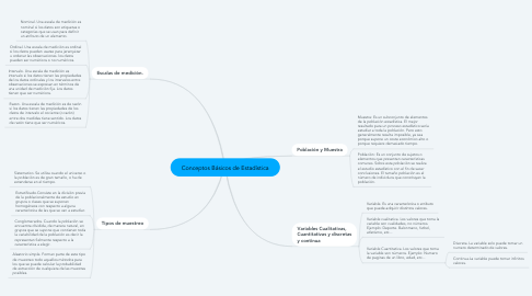 Mind Map: Conceptos Básicos de Estadística