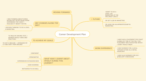 Mind Map: Career Development Plan