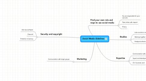 Mind Map: Social Media Gidelines