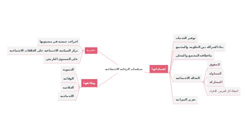 Mind Map: سياسات الرعايه الاجتماعيه