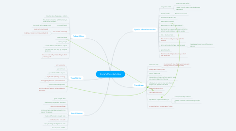 Mind Map: Emily's Potential Jobs