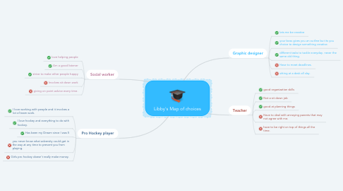 Mind Map: Libby's Map of choices